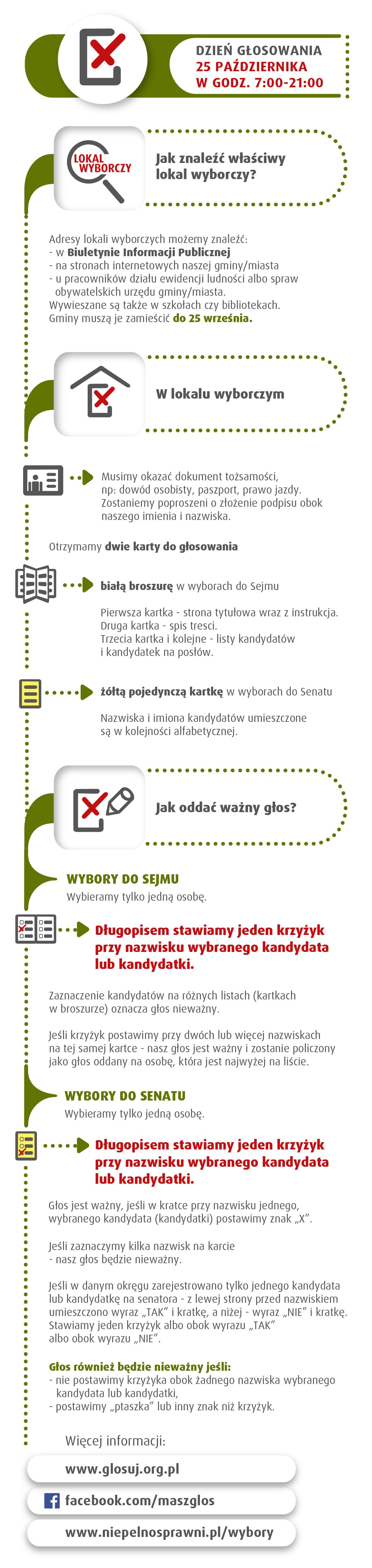 MGMW_Wybory2015_infograf_DzienGlosowania_5
