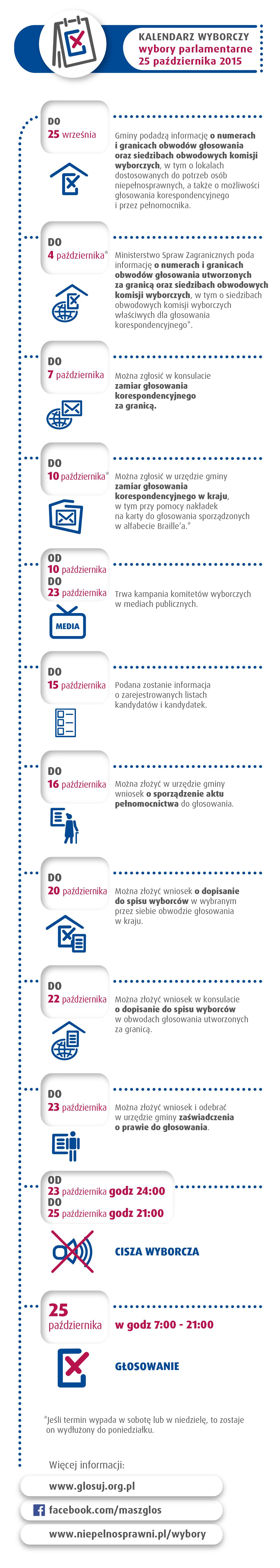 MGMW_Wybory2015_infograf_KalendarzWyborczy_6